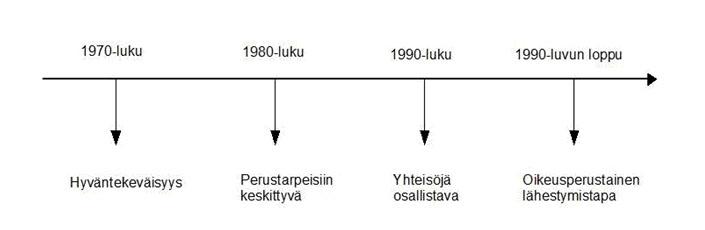 kyt_aikajana